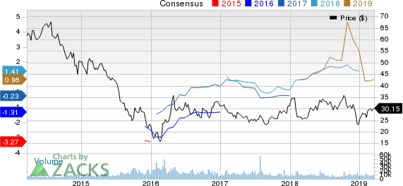 Murphy Oil Corporation Price and Consensus