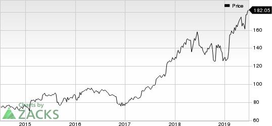 The Estee Lauder Companies Inc. Price
