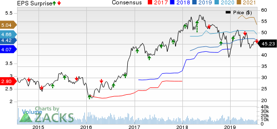Zions Bancorporation Price, Consensus and EPS Surprise