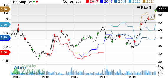 Cohen & Steers Inc Price, Consensus and EPS Surprise