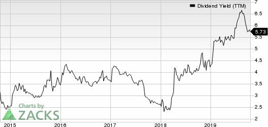 AbbVie Inc. Dividend Yield (TTM)