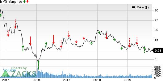 Freeport-McMoRan Inc. Price and EPS Surprise