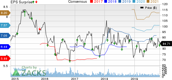 AmerisourceBergen Corporation Price, Consensus and EPS Surprise