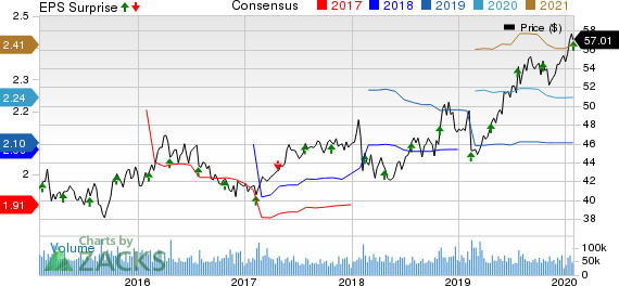 Coca-Cola Company (The) Price, Consensus and EPS Surprise