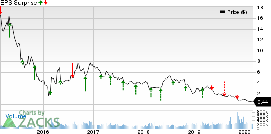 Chesapeake Energy Corporation Price and EPS Surprise