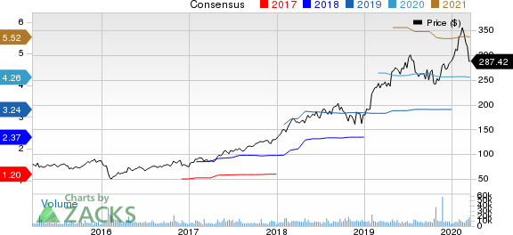 ServiceNow, Inc. Price and Consensus