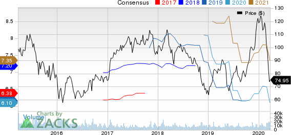 Skyworks Solutions, Inc. Price and Consensus