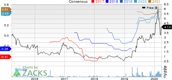 Orion Energy Systems, Inc. Price and Consensus