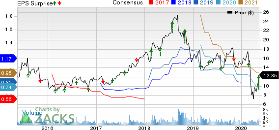 PGT Inc Price, Consensus and EPS Surprise