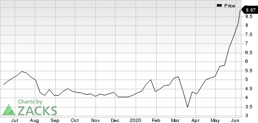 DLH Holdings Corp. Price