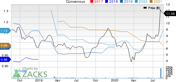 ADT Inc. Price and Consensus
