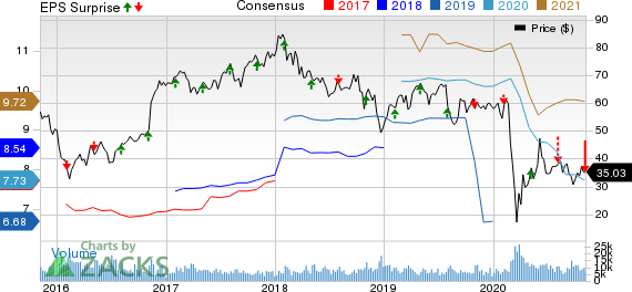 Lincoln National Corporation Price, Consensus and EPS Surprise