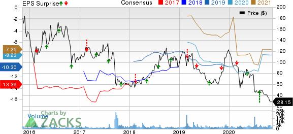Intercept Pharmaceuticals, Inc. Price, Consensus and EPS Surprise