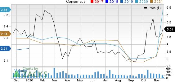 Endo International plc Price and Consensus
