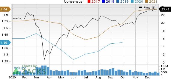 Valvoline Inc. Price and Consensus