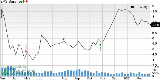 Banco Santander Brasil SA Price and EPS Surprise