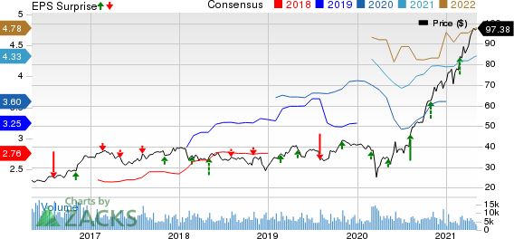 Quanta Services, Inc. Price, Consensus and EPS Surprise