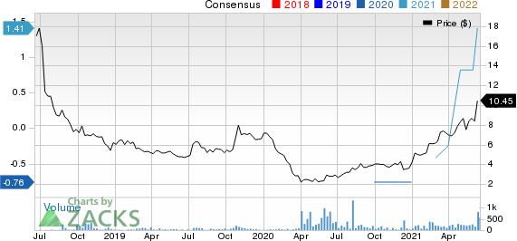 Grindrod Shipping Holdings Ltd. Price and Consensus
