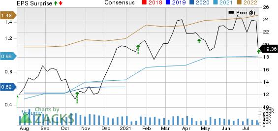 Halliburton Company Price, Consensus and EPS Surprise
