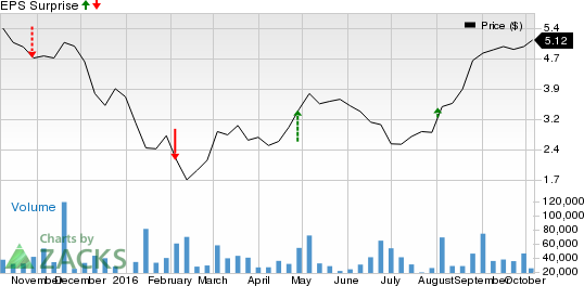 Why the Earnings Streak Will Continue for Genworth Financial (GNW)