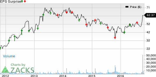 Will Cabela's (CAB) Earnings Fall Shy of Estimates in Q3?