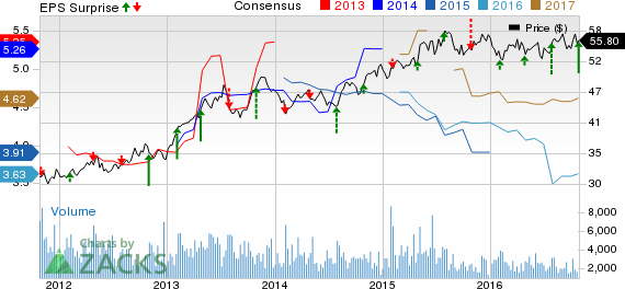 AXIS Capital (AXS) Q3 Earnings Beat Estimates, Surge Y/Y