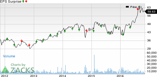 Microchip (MCHP) Q2 Earnings: What's in Store this Time?