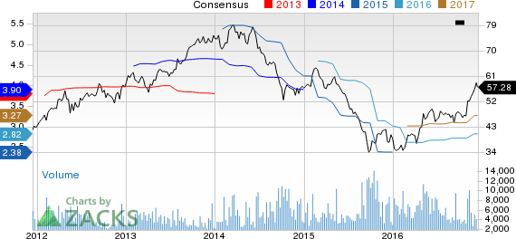 Top Ranked Momentum Stocks to Buy for December 16th