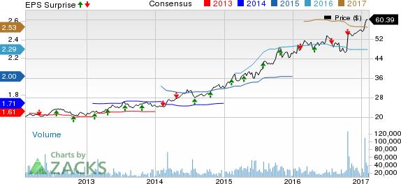 Reynolds American (RAI) Q4 Earnings Top, Sales Lag Estimates