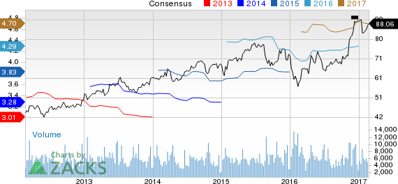 Northern Trust (NTRS) Up 4.6% Since Earnings Report: Can It Continue?