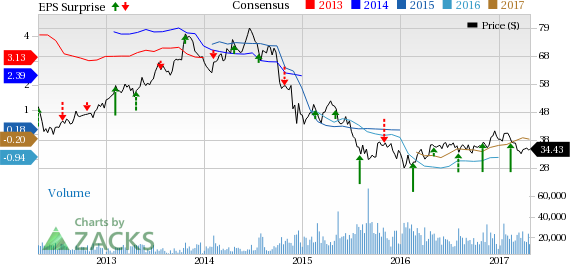 Noble Energy (NBL) to Post Q1 Earnings: What's in Store?