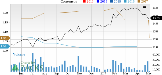 What Falling Estimates & Price Mean for Flex Ltd. (FLEX)