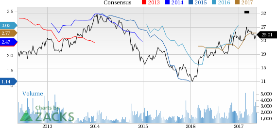 Top Ranked Income Stocks to Buy for May 19th