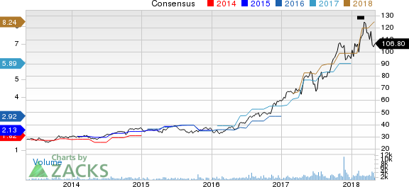 MKS Instruments, Inc. Price and Consensus