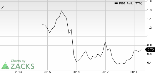 Tailored Brands, Inc. PEG Ratio (TTM)