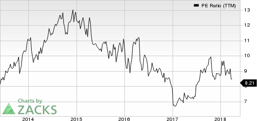 Xerox Corporation PE Ratio (TTM)