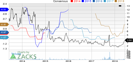 AcelRx Pharmaceuticals, Inc. Price and Consensus