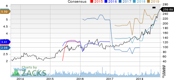 Ligand Pharmaceuticals Incorporated Price and Consensus