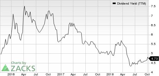 Xenia Hotels & Resorts, Inc. Dividend Yield (TTM)