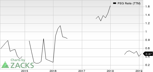 United Continental Holdings, Inc. PEG Ratio (TTM)