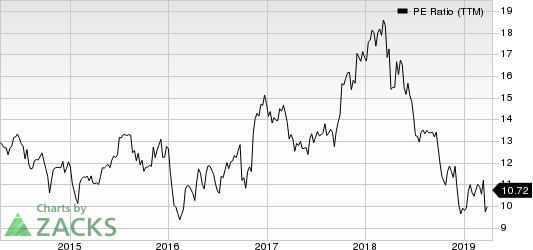 Fifth Third Bancorp PE Ratio (TTM)