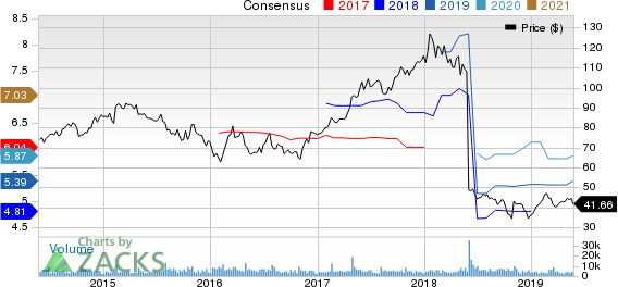 WYNDHAM DESTINATIONS, INC. Price and Consensus