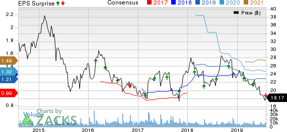 Sprouts Farmers Market, Inc. Price, Consensus and EPS Surprise