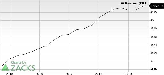 S&P Global Inc. Revenue (TTM)