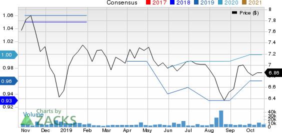 Sumitomo Mitsui Financial Group Inc Price and Consensus