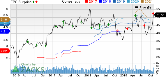 Timken Company (The) Price, Consensus and EPS Surprise