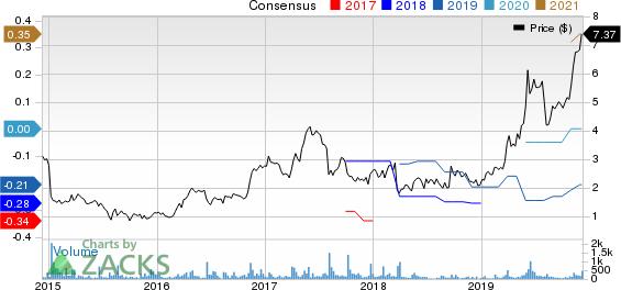 Intellicheck Mobilisa, Inc. Price and Consensus