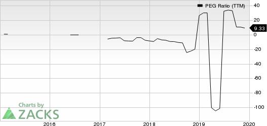 Crestwood Equity Partners LP PEG Ratio (TTM)