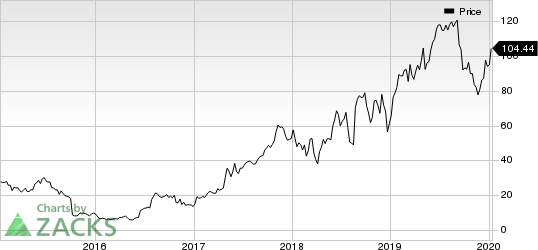 Exact Sciences Corporation Price