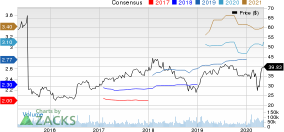eBay Inc. Price and Consensus